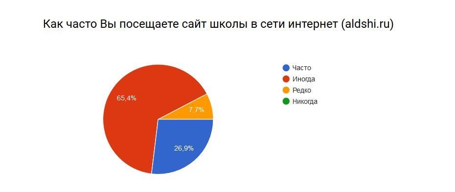 rezultat-anketa-2016-10