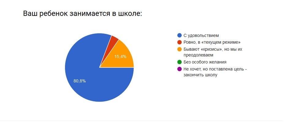 rezultat-anketa-2016-2