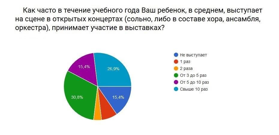 rezultat-anketa-2016-3