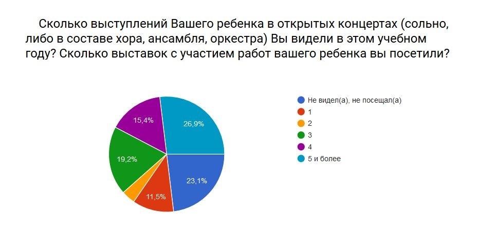rezultat-anketa-2016-4