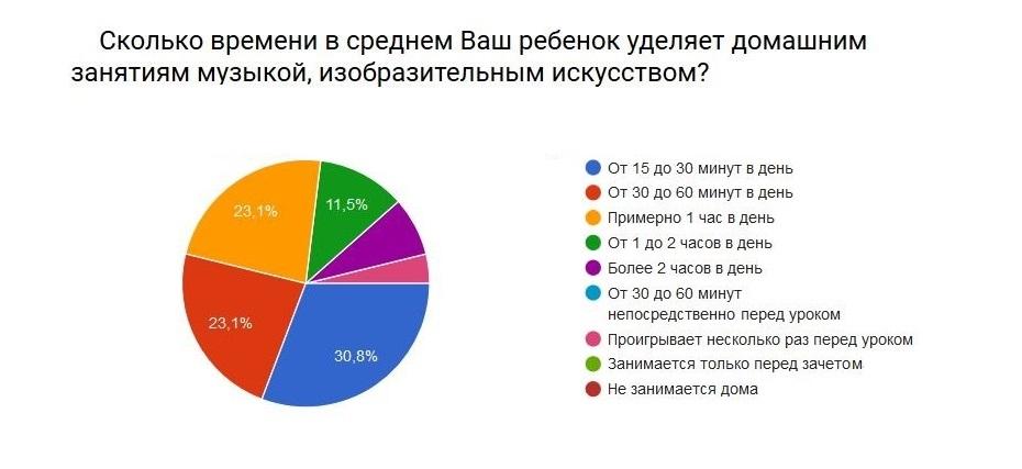 rezultat-anketa-2016-5
