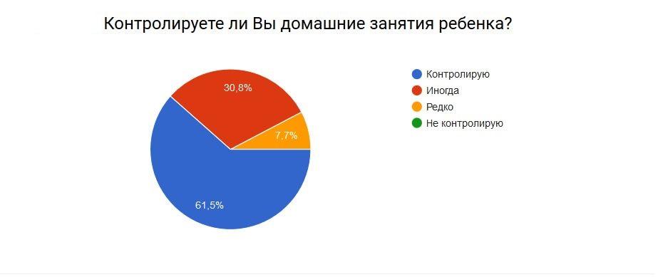 rezultat-anketa-2016-6