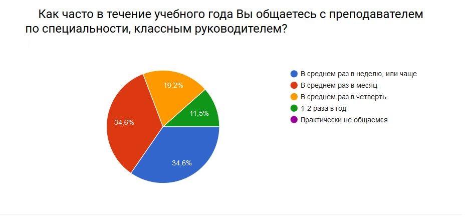 rezultat-anketa-2016-7