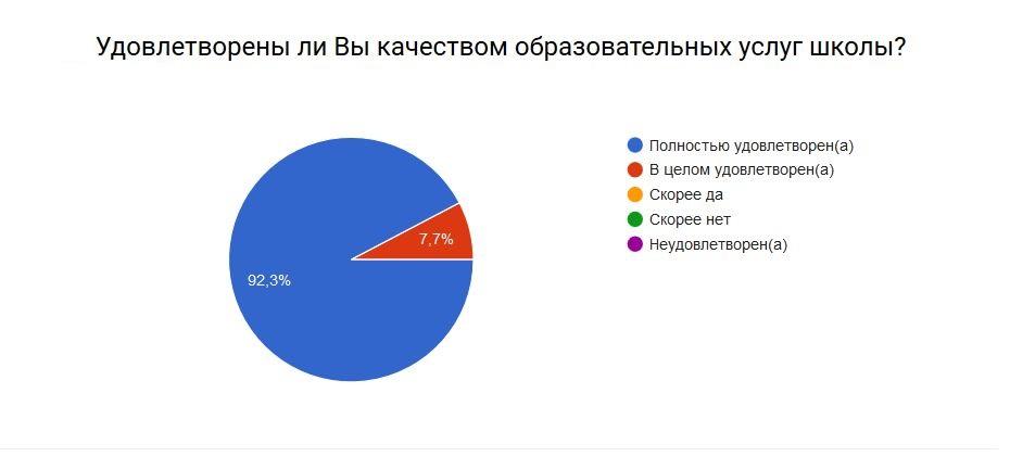 rezultat-anketa-2016-8